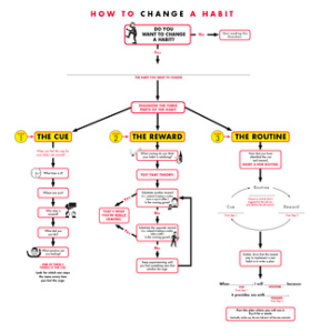 How to change a habit lifehacker flowchart